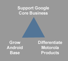 googles strategy in 2011 Google also conducted an intense strategy to acquire emerging  in 2011  apple's brand just overtook google to become the world's most.